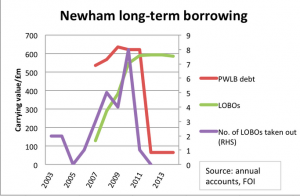 Newham Council Long Term Borrowing