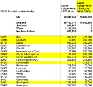UK Council PWLB_LOBO_Debt