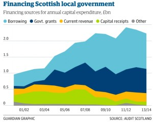 Financing Scottish localgov