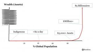 Climate debt