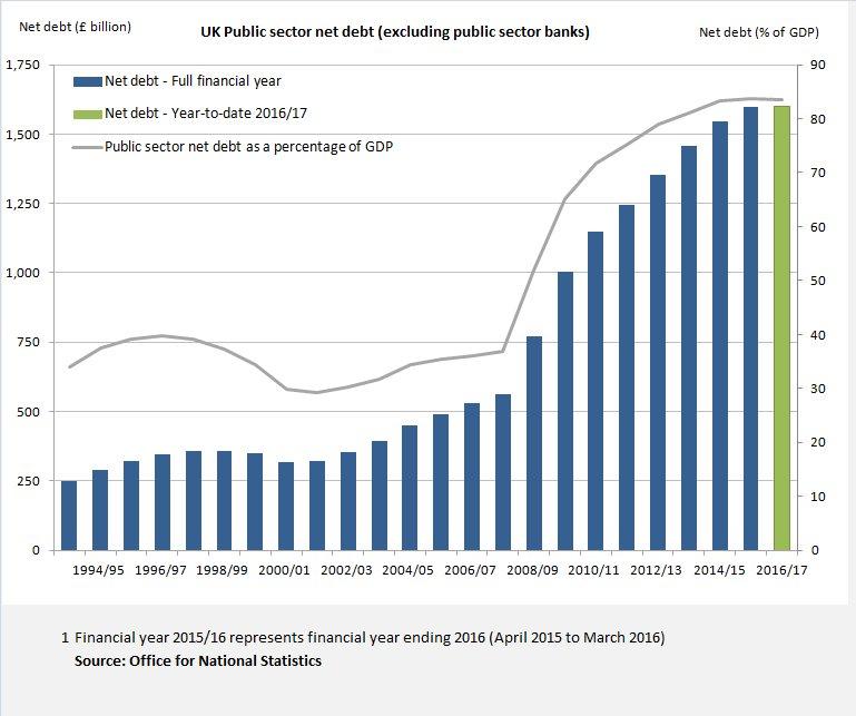 uk-public-sector-net-debt